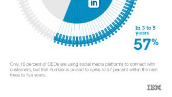 Toppledere ser mot sosiale medier