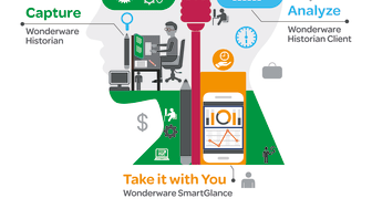 ​Wonderware Office Bundle gør big data nemt i industrien