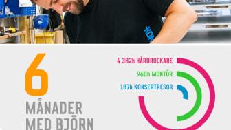 6 månader med Björn