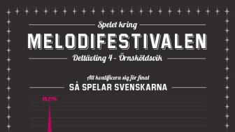Melodifestivalen 2014, deltävling 4: Anton Ewald storfavorit i Örnsköldsvik