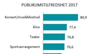 Publikumstilfredsheten 2017