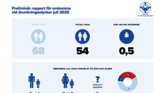 Preliminär sammanställning av omkomna vid drunkningsolyckor under juli 2020