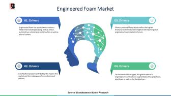 Engineered Foam Market