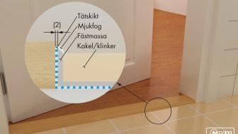 Ur Handbok Byggkeramik, 6.6.2.1; Anslutning av tätskikt mot tröskel vid keramiskt ytskikt
