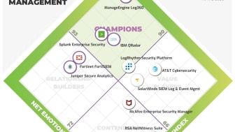 LogPoint se démarque nettement dans le rapport Emo-tional Footprint 2020 d'Info-Tech
