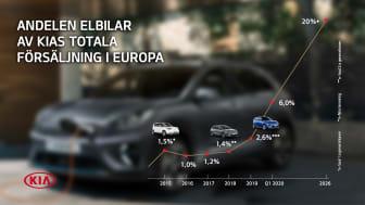 Till 2026 siktar Kia på att mer än 20 procent av försäljningen i Europa ska vara helelektriska bilar.