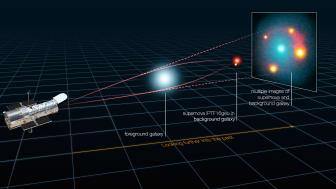 Ljuset från supernovan iPTF16geu och dess värdgalax avböjs och förstärks när det färdas genom krökta rum-tiden runt den framförvarande galaxen. Ljusstrålarna delas i fyra bilder för den punktformiga supernovan.