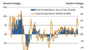 Consumer spending growth slowed to a five month low in January
