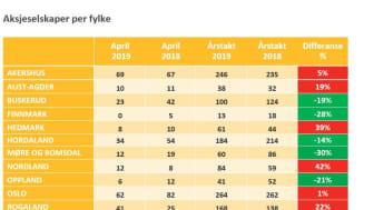 Aksjeselskaper per fylke april 2019