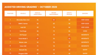 Assisted Driving Grading results table