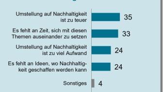 KMU 2021_Grafik_Umwetlschutz_größte Hindernisse