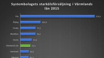 I Eda kommun sålde Systembolaget över 374 liter starköl per invånare 2015. Riksgenomsnittet ligger på 28,8 liter