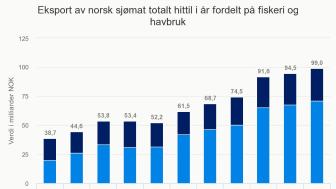 Eksport av norsk sjømat totalt fordelt på fiskeri og havbruk