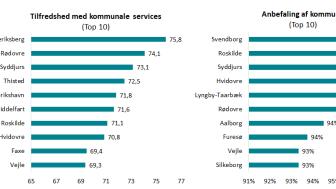 Tilfredshed med kommunale services og Anbefaling af kommune