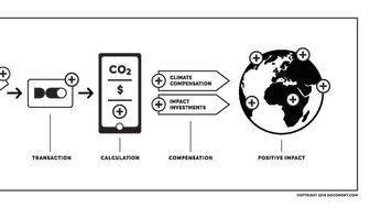 Doconomy – Hållbar konsumtion kan vända klimatförändringen