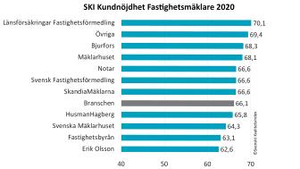 SKI Fastighetsmäklare 2020