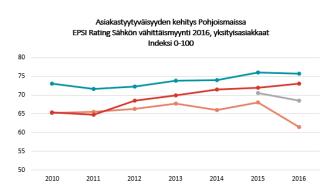Asiakastyytyväisyys Sähkön vähittäismyynti 2016 eri maissa