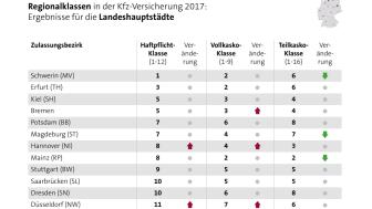 Kfz-Regionalklassen 2017: günstiger Norden, unfallträchtige Großstädte