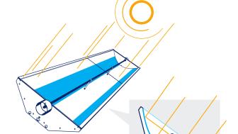 Schematisk bild på en koncentrerande solfångare. Solenergisystem genererar förnybar energi i olika former och bidrar till att lösa världens energiproblem. Bild: Absolicon