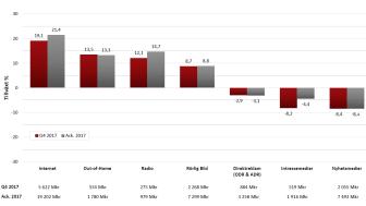 Bild från IRM:s kvartalsrapport som visar tillväxt i procent.