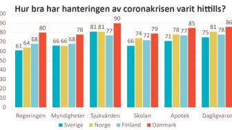 Danskarna är mest nöjda med de olika instansernas hantering av coronakrisen.