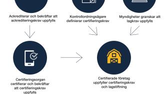 Process_Swedac_med-rubrik.jpg