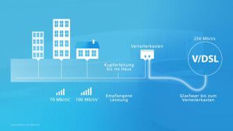 Glasfaser einfach erklärt: Das Geheimnis der Geschwindigkeit von Glasfaser.