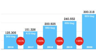 Antal sidvisningar per år och per dag i genomsnitt för LindeKultur under de senaste fem åren. Källa: Sidstatistik från Mynewsdesk.