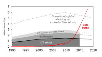 Trendbrott: Datatrafiken ökar, energiförbrukningen minskar