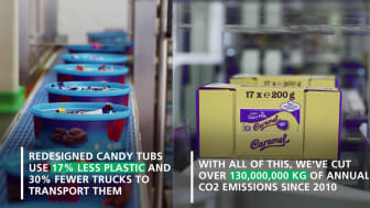In the U.K., Cadbury Heroes tubs were redesigned to use 17 percent less plastic resulting in 30 percent fewer trucks to transport them.