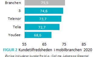 Kundetilfredshed Mobil 2020 EPSI Rating