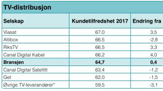 Kundetilfredshet TV-distribusjon 2017