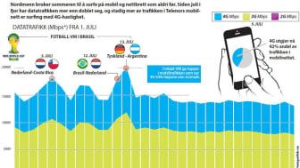 Mobilpuls: Slik bruker nordmenn mobilen i sommer
