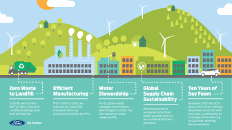 Fords Sustainability Report 2017