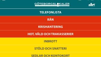 GöteborgsLokaler extrasatsar på säkerhet