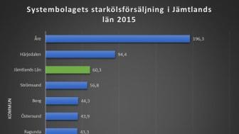 I Åre kommun sålde Systembolaget nästan 200 liter starköl per invånare 2015. Riksgenomsnittet ligger på 28,8 liter. Åre ligger i topp även när det gäller vin- och spritförsäljningen i Jämtland.