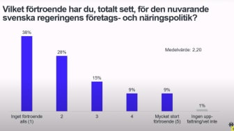 Från Handelskammarens presentation av Stockholmsbarometern, 18/8