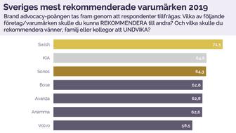 Kia är Sveriges näst mest rekommenderade varumärke