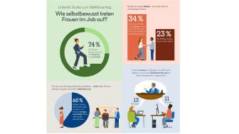 Studie zum Internationalen Frauentag: Mehrheit der Frauen tritt im Job betont bescheiden auf