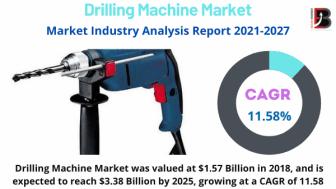 Drilling Machine Industry Market