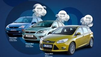 Ford Focus kommer nå med 1.0-liters EcoBoost-motor med et CO2-.utslipp på under 100 gr/km