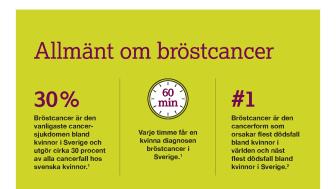 Allmänt om bröstcancer_Sida_1