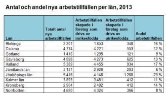 Antal och andel nya arbetstillfällen per län