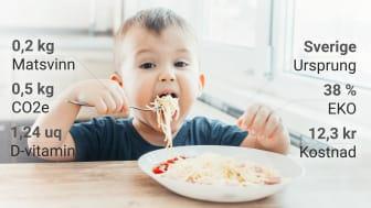 För många är det viktigaste att maten smakar gott. För måltidsorganisationerna finns det mycket mer att ta hänsyn till. Därför behövs rätt data.