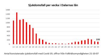 Antal konstaterade sjukdomsfall med Covid-19, siffror från Folkhälsomyndigheten 21-10-07