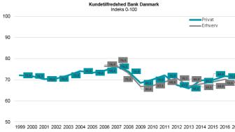 Kundetilfredshed Bank 2017 - EPSI Rating
