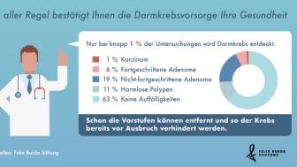 FBS_Statista_Darmkrebsvorsorge_bestätigt_Gesundheit_2019.jpg