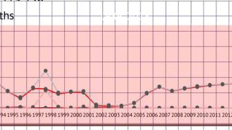 Antalet dödade i Afghanistan 1989 – 2018. Uppsala Conflict Data Program (UCDP)
