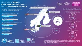 De nordiska kunderna rankar TCS högst för tolfte året i rad i Whitelane Researchs årliga kundundersökning