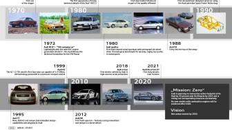 50 år med Vorsprung durch Technik